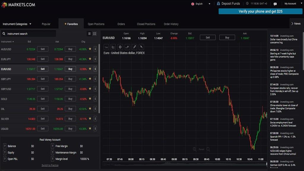 markets.com Platform Screen
