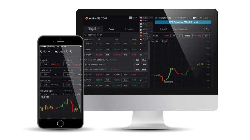markets.com Platforms