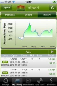 Alpari Mobile Trading