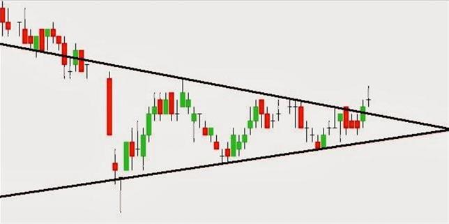 Breakout-trading
