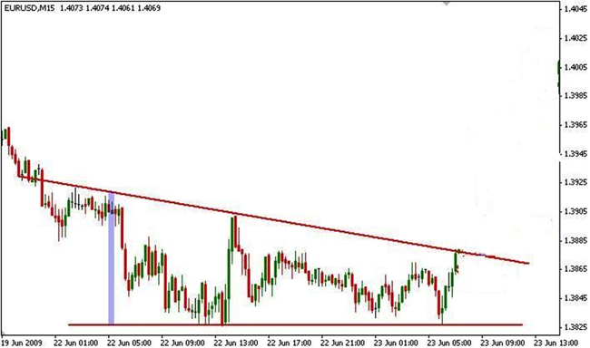 Downtrend by descending wedge