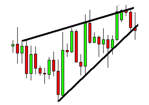 Formation of ascending wedge