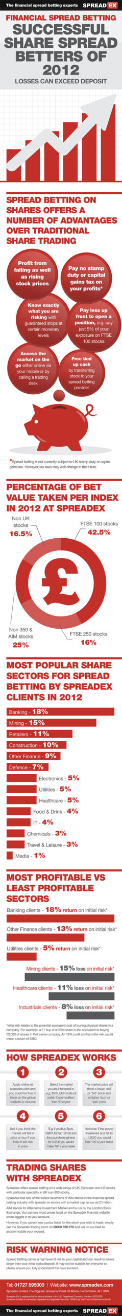 Share Trading vs Spread Betting Infographic