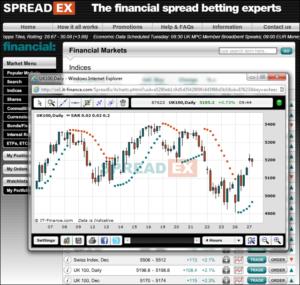 Spreadex Charts